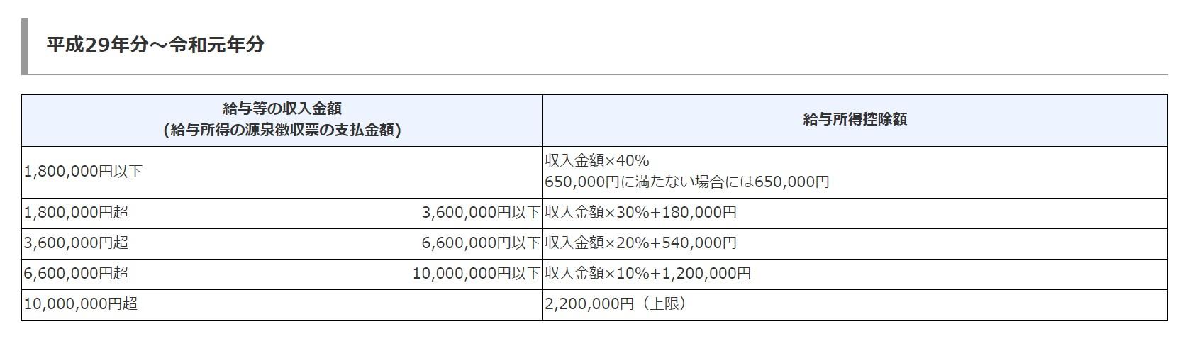 給与 所得税 計算 シュミレーション